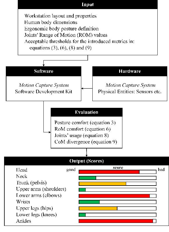 Figure 2 for Quantitative Physical Ergonomics Assessment of Teleoperation Interfaces