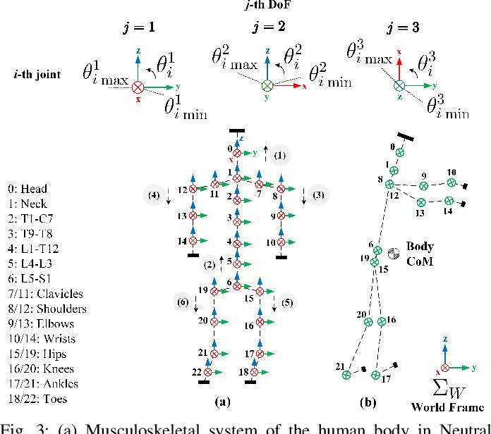 Figure 3 for Quantitative Physical Ergonomics Assessment of Teleoperation Interfaces