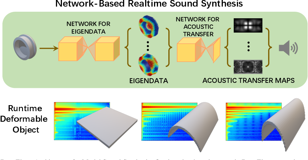 Figure 1 for DeepEigen: Learning-based Modal Sound Synthesis with Acoustic Transfer Maps