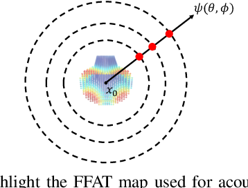 Figure 3 for DeepEigen: Learning-based Modal Sound Synthesis with Acoustic Transfer Maps