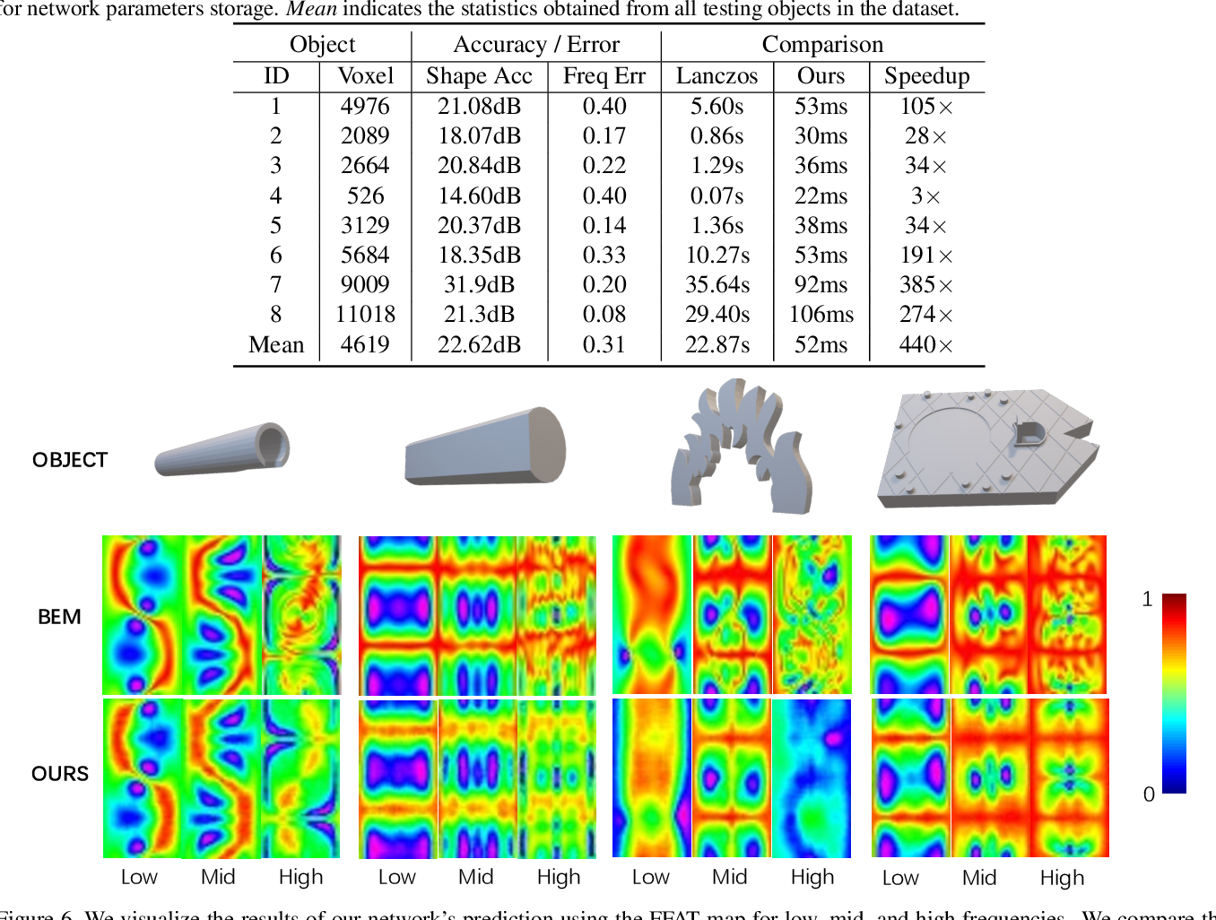 Figure 2 for DeepEigen: Learning-based Modal Sound Synthesis with Acoustic Transfer Maps