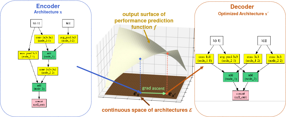 Figure 1 for Neural Architecture Optimization