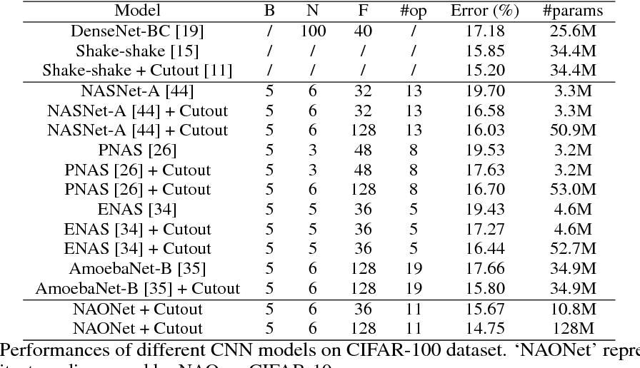 Figure 4 for Neural Architecture Optimization