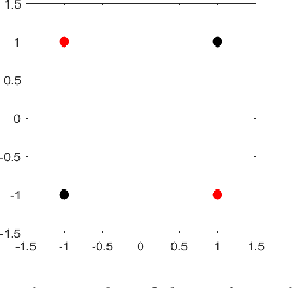 Figure 1 for Growing Cosine Unit: A Novel Oscillatory Activation Function That Can Speedup Training and Reduce Parameters in Convolutional Neural Networks