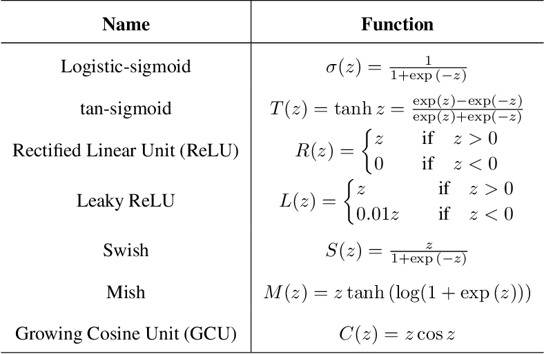 Figure 2 for Growing Cosine Unit: A Novel Oscillatory Activation Function That Can Speedup Training and Reduce Parameters in Convolutional Neural Networks
