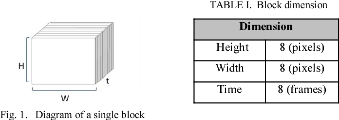 Figure 2 from Nighttime vehicle detection and tracking base on