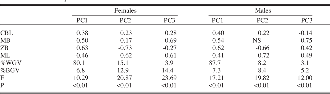 Table 3 from Phenotypic Variation in Skull Size and Shape