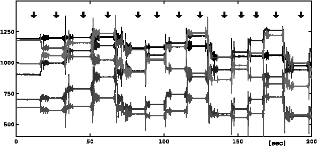 Fig. 14. Output of six accelerometers generated when the IMU is randomly oriented by a tripod. At each arrow in the plot, the output is collected into the measurement matrix Z when a static gravity is exerted on the accelerometers.