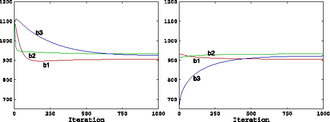 Fig. 16. Convergence rate of the bias in the iterative linear calibration (n = 3) for the first three accelerometer components in the E4 experiment. Initial bias b0 = [1100 1100 1100] (left) or b0 = mean(Z) (right).