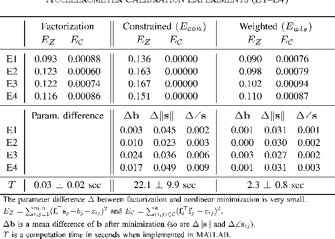 TABLE VI COMPARISON BETWEEN FACTORIZATION AND TWO NONLINEAR METHODS FOR ACCELEROMETER CALIBRATION EXPERIMENTS (E1–E4)