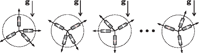 Fig. 3. Gravity magnitude constraint C∗τ =1 for the accelerometer selfcalibration: An accelerometer unit is oriented at different attitudes with respect to gravity in a static condition. (‖fi‖ = g, for all i).