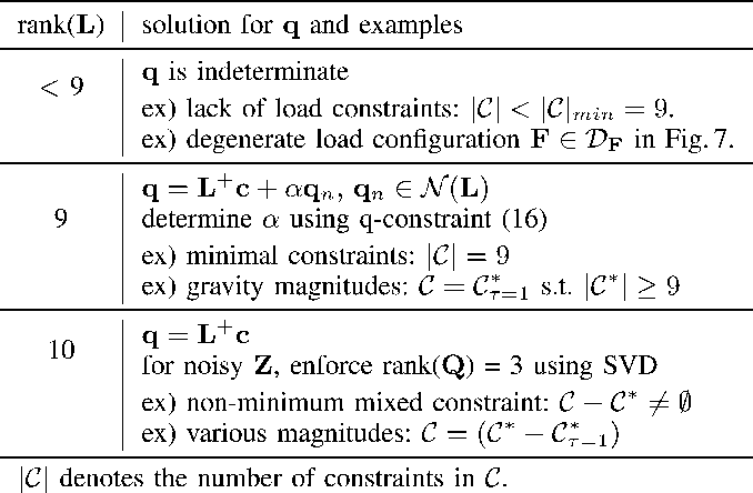 TABLE I SOLUTION SCHEMES FOR A REDUNDANT IMU ACCORDING TO RANK(L)