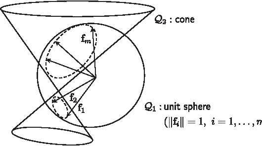 Fig. 6. Degenerate condition of calibration load setF in C∗τ =1 :F is degenerate if F = (f1 , . . . , fm ) lies on the intersection of Q1 (sphere) and Q2 (any other quadric, e.g., cone).