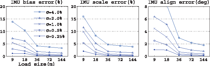 Fig. 10. IMU calibration performance of mixed constraint types when the gravity magnitude constraint C∗τ =1 (50%) and the orthogonal motion constraint (50%) are used together.