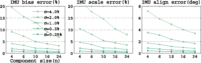 Fig. 8. IMU calibration performance with respect to component size n and noise σ when the gravity magnitude constraint C∗τ =1 is used.