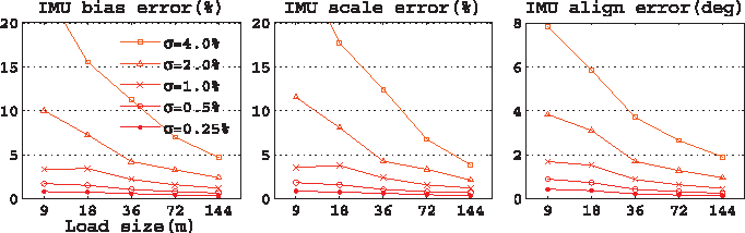 Fig. 9. IMU calibration performance with respect to load size m and noise σ when the gravity magnitude constraint C∗τ =1 is used.