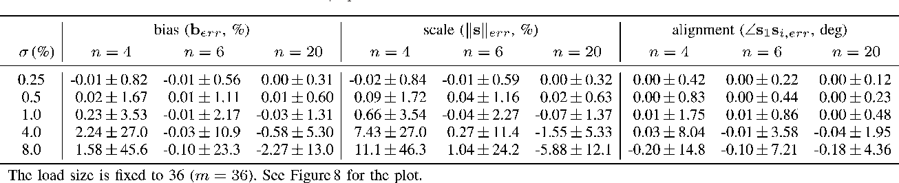 TABLE II CALIBRATION PERFORMANCE FOR C∗τ =1 WITH RESPECT TO NOISE (σ) AND COMPONENT SIZE (n) (SIMULATION)