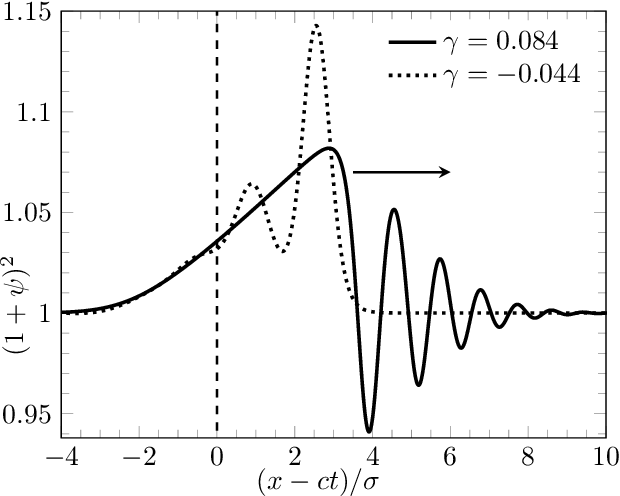 Figure 5 from Transition from supersonic to subsonic waves in