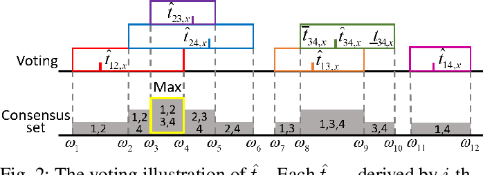 Figure 2 for Globally optimal consensus maximization for robust visual inertial localization in point and line map