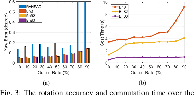 Figure 3 for Globally optimal consensus maximization for robust visual inertial localization in point and line map
