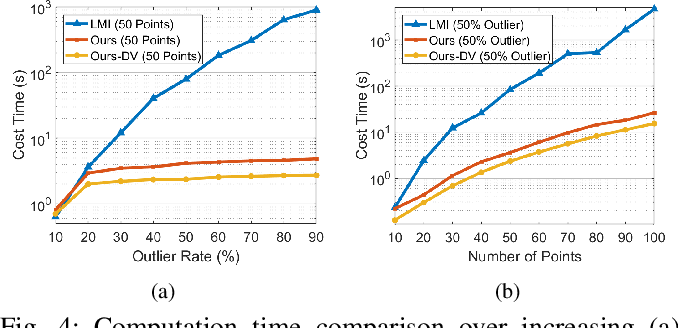 Figure 4 for Globally optimal consensus maximization for robust visual inertial localization in point and line map