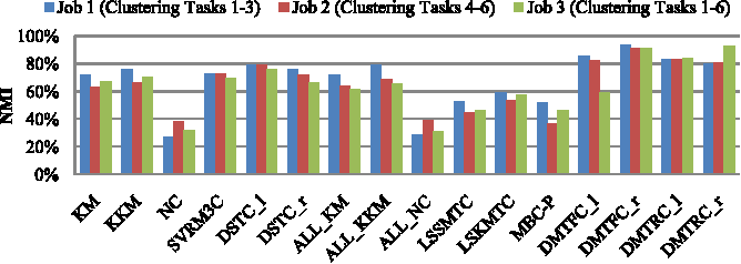 Figure 3 for Convex Discriminative Multitask Clustering