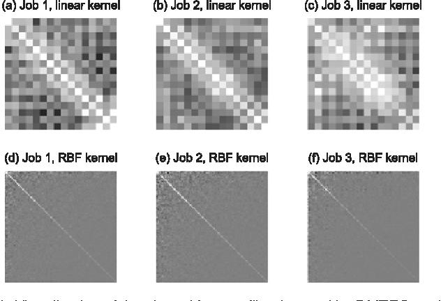 Figure 4 for Convex Discriminative Multitask Clustering