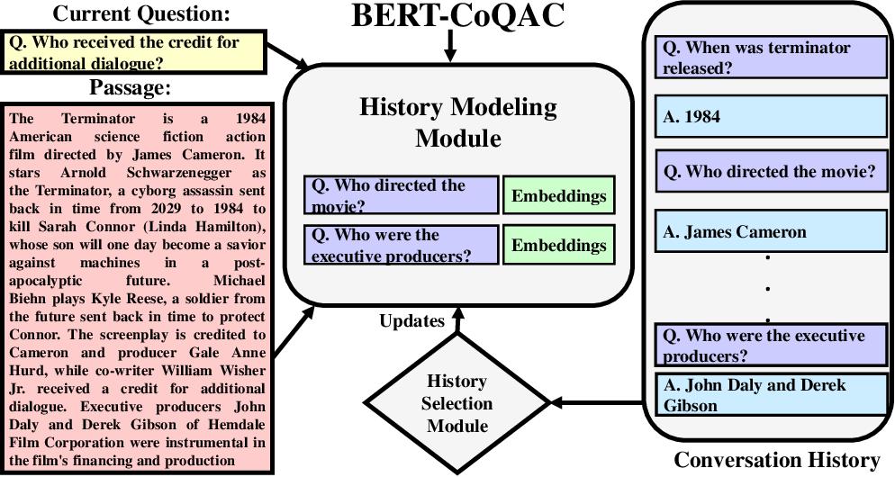Figure 2 for BERT-CoQAC: BERT-based Conversational Question Answering in Context