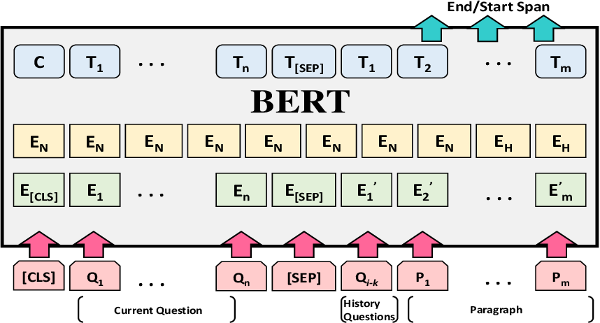 Figure 3 for BERT-CoQAC: BERT-based Conversational Question Answering in Context