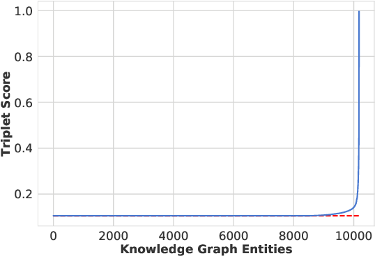 Figure 2 for A Re-evaluation of Knowledge Graph Completion Methods