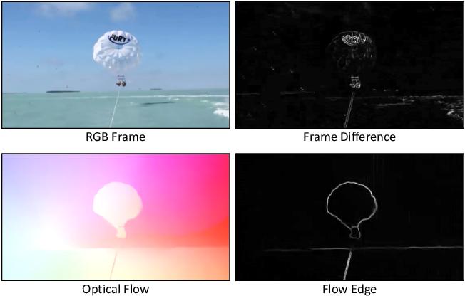 Figure 3 for MoDist: Motion Distillation for Self-supervised Video Representation Learning