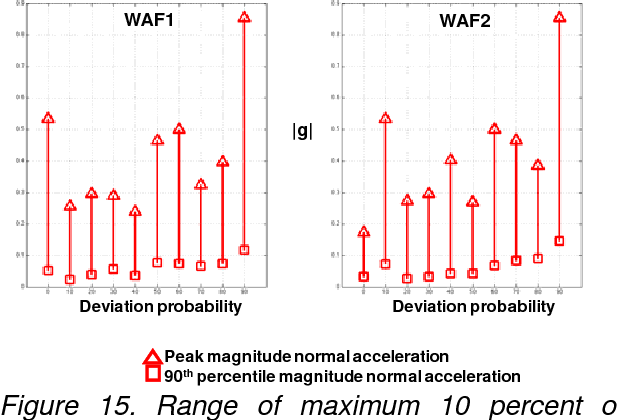 Figure 15. Range of maximum 10 percent of normal acceleration magnitudes as a function of WAF deviation probability from CWAM 1 and CWAM 2 for Flight Day 1.