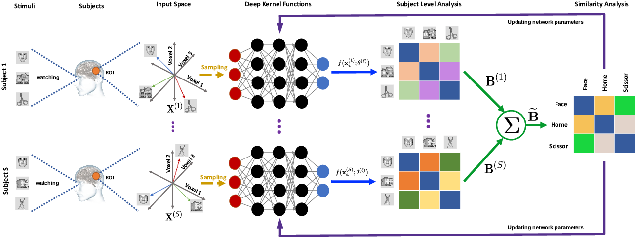 Figure 2 for Deep Representational Similarity Learning for analyzing neural signatures in task-based fMRI dataset