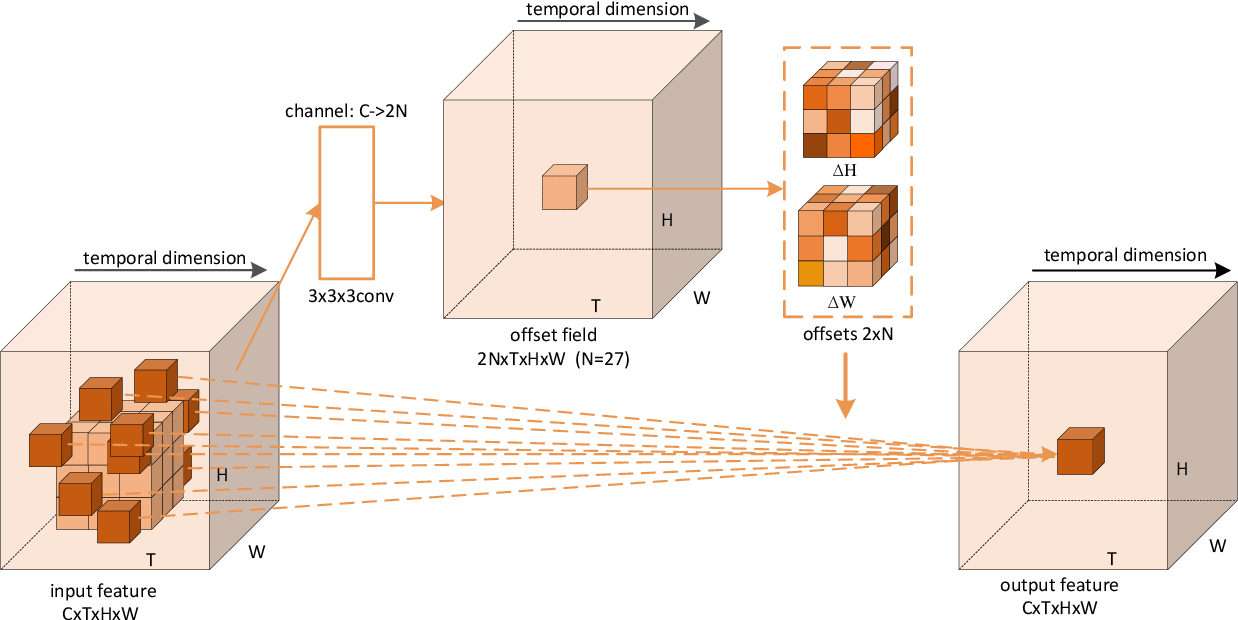 Figure 2 for Deformable 3D Convolution for Video Super-Resolution