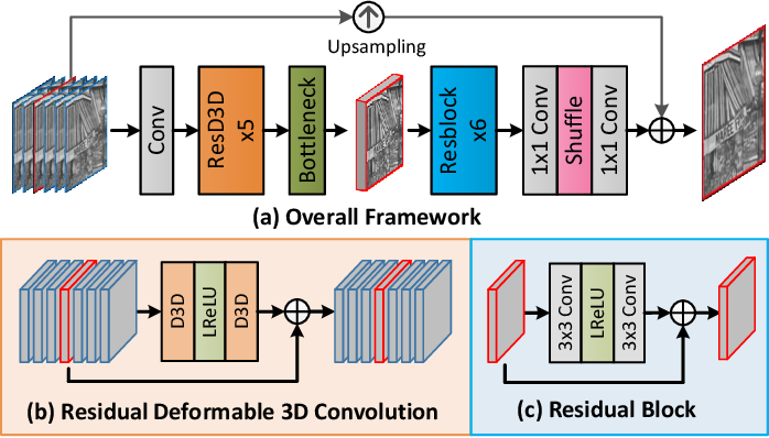 Figure 3 for Deformable 3D Convolution for Video Super-Resolution