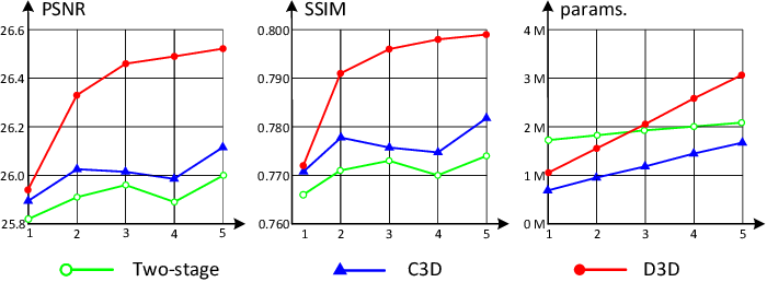 Figure 4 for Deformable 3D Convolution for Video Super-Resolution