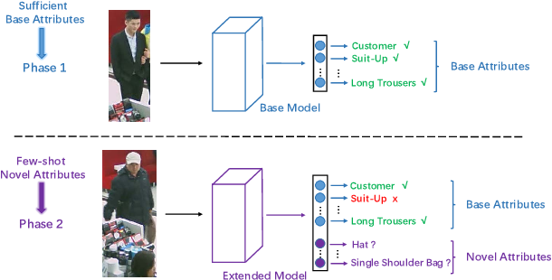 Figure 1 for Incremental Few-Shot Learning for Pedestrian Attribute Recognition
