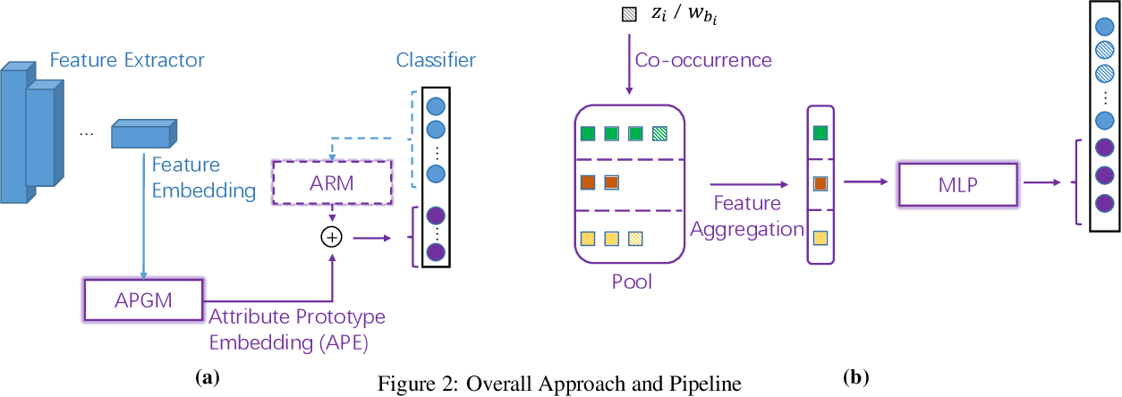 Figure 3 for Incremental Few-Shot Learning for Pedestrian Attribute Recognition