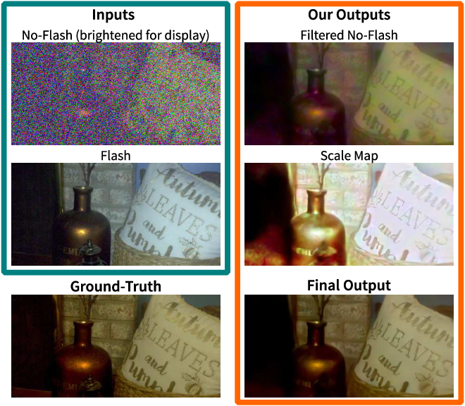 Figure 1 for Deep Denoising of Flash and No-Flash Pairs for Photography in Low-Light Environments