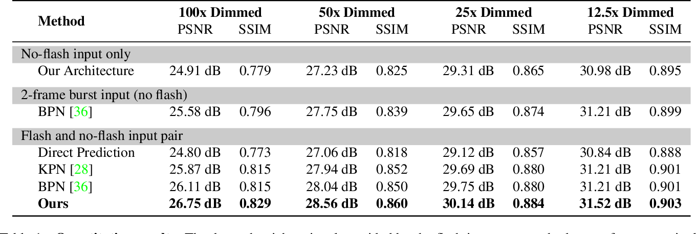 Figure 2 for Deep Denoising of Flash and No-Flash Pairs for Photography in Low-Light Environments