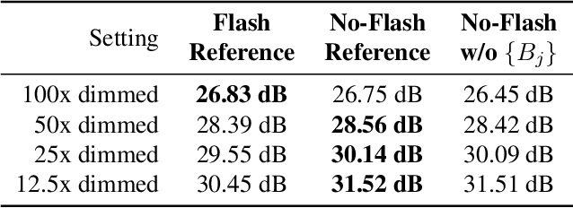 Figure 4 for Deep Denoising of Flash and No-Flash Pairs for Photography in Low-Light Environments