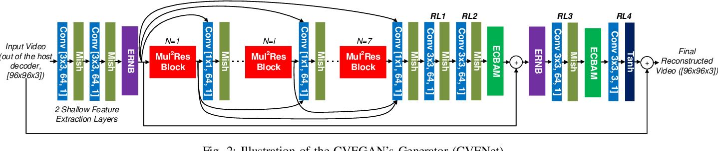 Figure 2 for CVEGAN: A Perceptually-inspired GAN for Compressed Video Enhancement