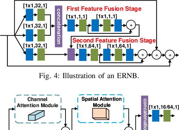 Figure 4 for CVEGAN: A Perceptually-inspired GAN for Compressed Video Enhancement