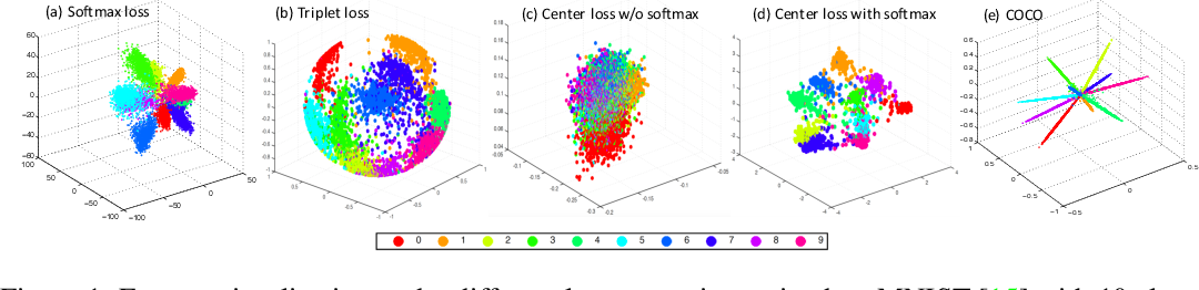 Figure 1 for Rethinking Feature Discrimination and Polymerization for Large-scale Recognition