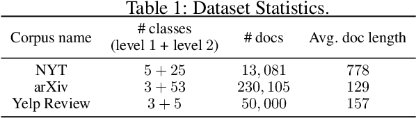 Figure 2 for Weakly-Supervised Hierarchical Text Classification