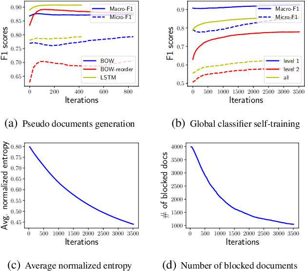 Figure 4 for Weakly-Supervised Hierarchical Text Classification