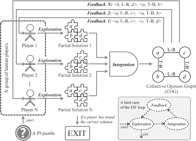 Figure 1 for Solving Pictorial Jigsaw Puzzle by Stigmergy-inspired Internet-based Human Collective Intelligence