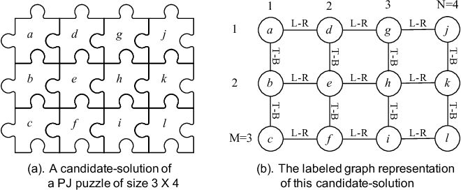 Figure 3 for Solving Pictorial Jigsaw Puzzle by Stigmergy-inspired Internet-based Human Collective Intelligence