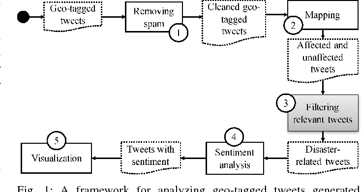 Figure 1 for On Identifying Disaster-Related Tweets: Matching-based or Learning-based?
