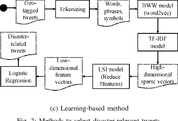 Figure 2 for On Identifying Disaster-Related Tweets: Matching-based or Learning-based?